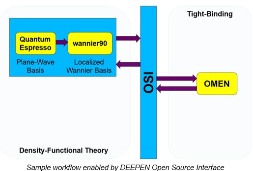 DEEPEN launches Open Source Simulation Environment
